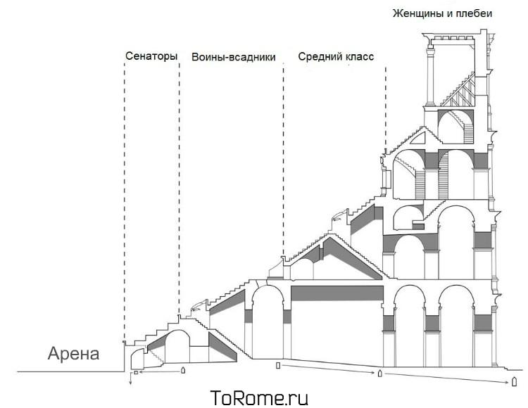 Схема посадки людей на трибунах Колизея
